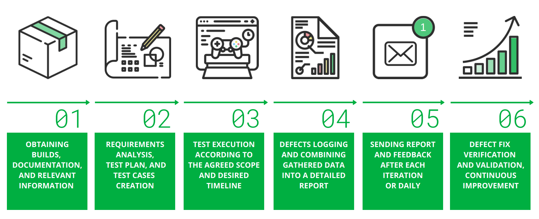 The 6 steps to start QA